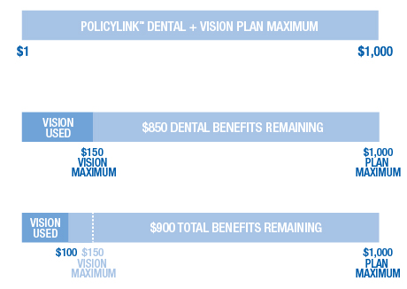 Is a VSP vision care policy considered an add-on for current policy holders?