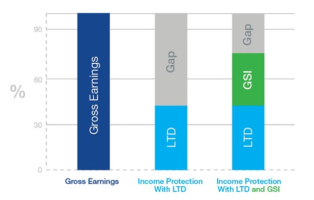 Illustration of GSI replacing a portion of earnings not covered by LTD