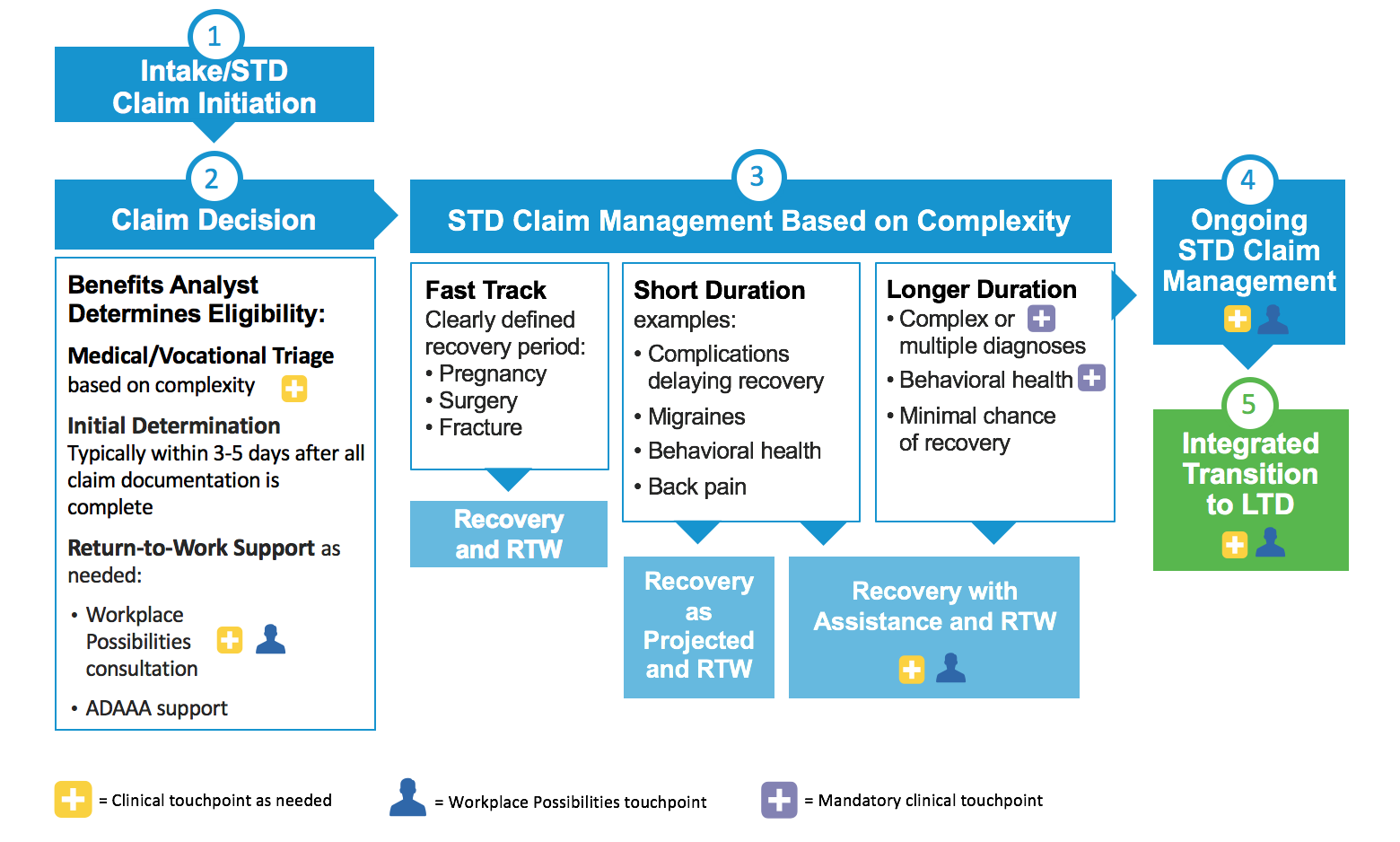 Infographic of the short term disability claim process