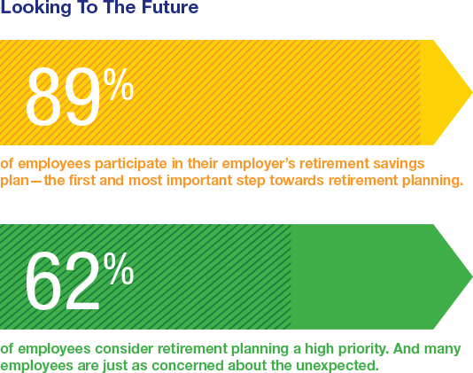 89% participate in employer's retirement plan. 62% consider retirement planning a high priority