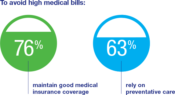 76% maintain good medical coverage. 63% rely on preventative care